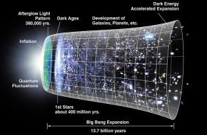 Verbeelding van het uitdijen van de ruimte sinds de Big Bang. Klik om te vergroten. Bron: Wikipedia.
