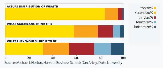 De verdeling van de welvaart in de VS. Klik om te vergroten.
